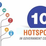 10 Hotspots in Government Contracting