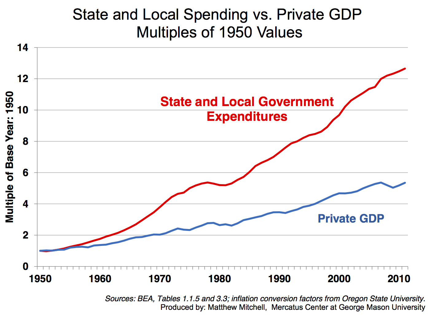 State and Local Spending vs Private GDP
