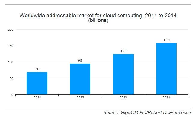 cloud computing forecast