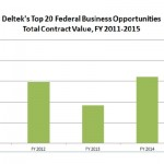 Top 20 Federal Opportunities for FY 2015 – Deltek
