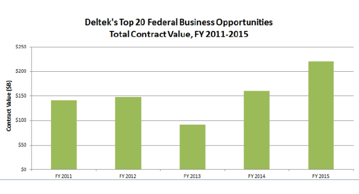 Top 20 Federal Opportunities for FY 2015